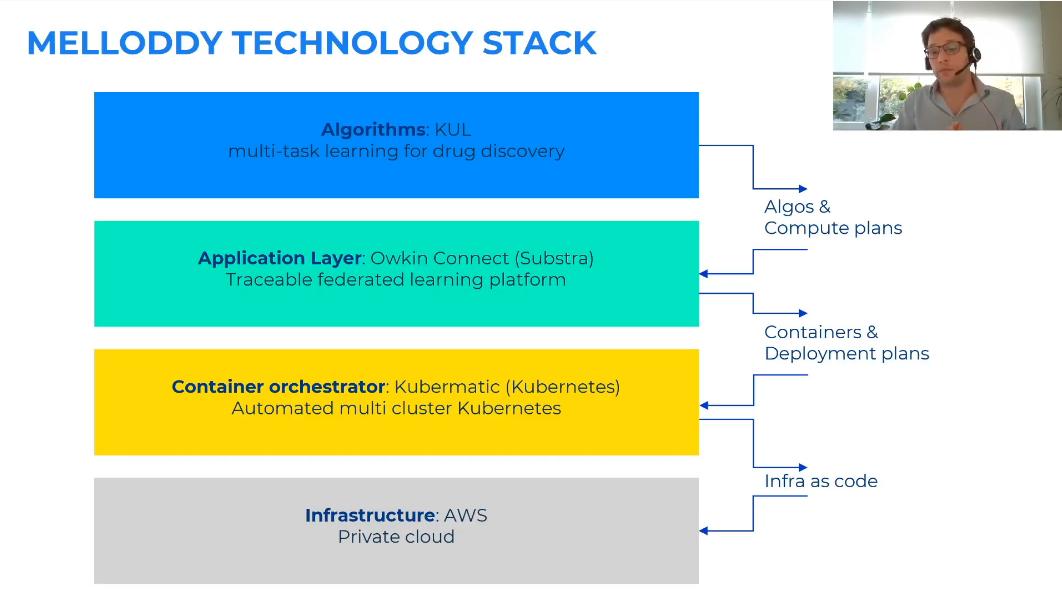Summary of AI4Growth Webinar 2020 AI Biotech & Pharma 4